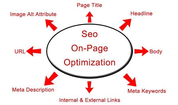 Image result for on-page optimization